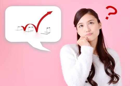 3ステップ英語学習法