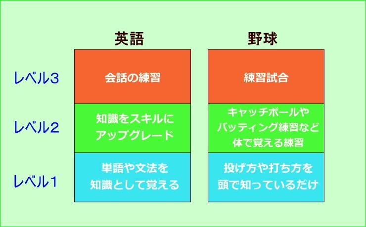 英語学習3ステップ