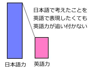 日本語と英語の差