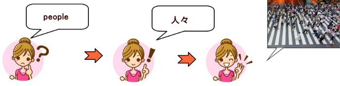 文字を見て英語を学ぶ場合