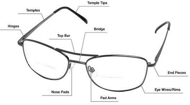 眼鏡の部品の呼び方