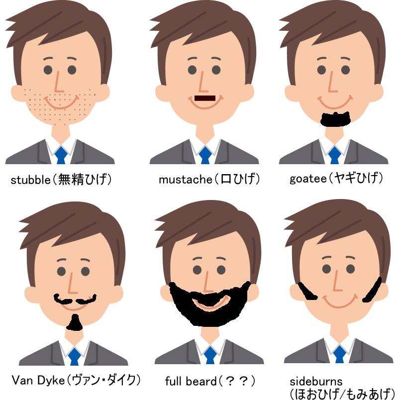 髭の英語と種類